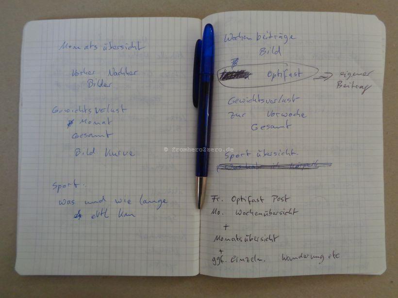 Planung Inhalt Blog