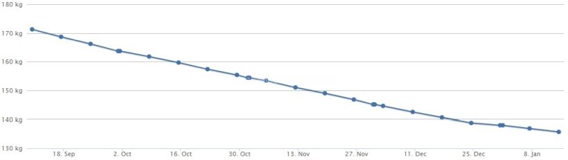 Gewichtskurve 14.01.18