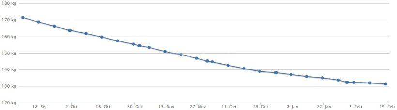 Gewichtskurve 18.02.18