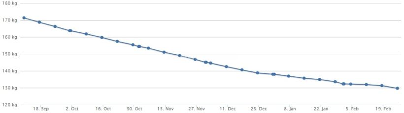 Gewichtskurve 25.02.18
