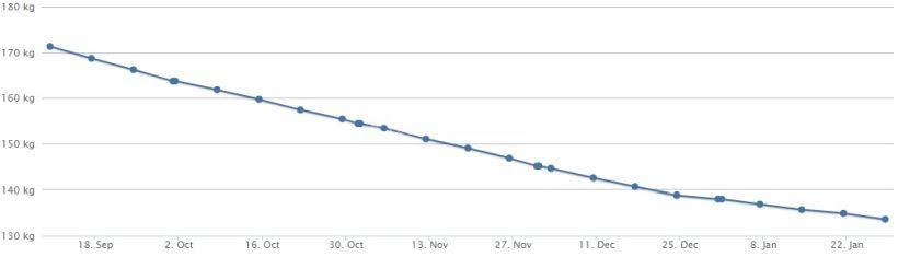 Gewichtskurve 28.01.18