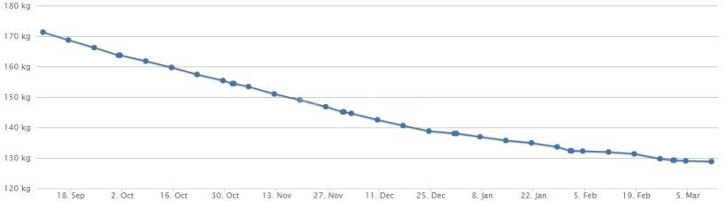 Gewichtskurve 11.03.18