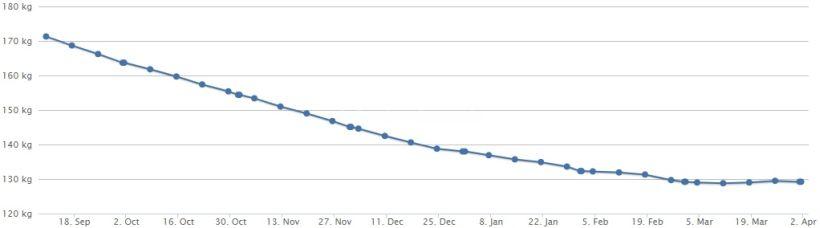 Gewichtskurve 01.04.18