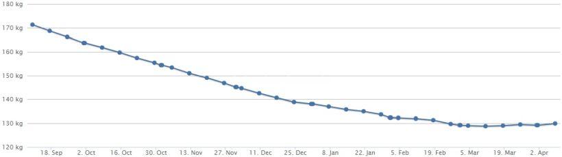 Gewichtskurve 08.04.18