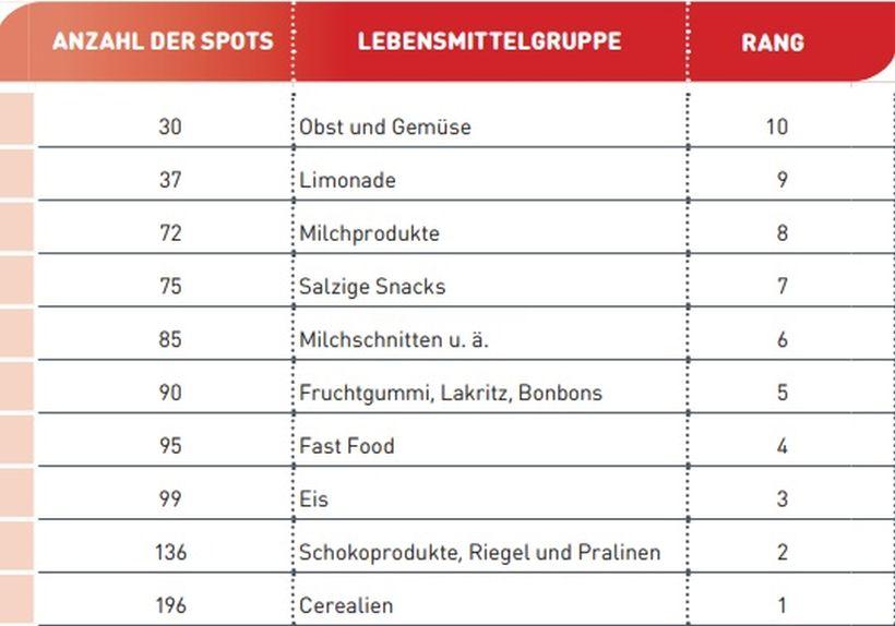 Rangliste Werbungen nach Lebensmittelgruppen (Quelle Optifast©52)