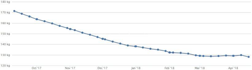 Gewichtskurve 15.04.18